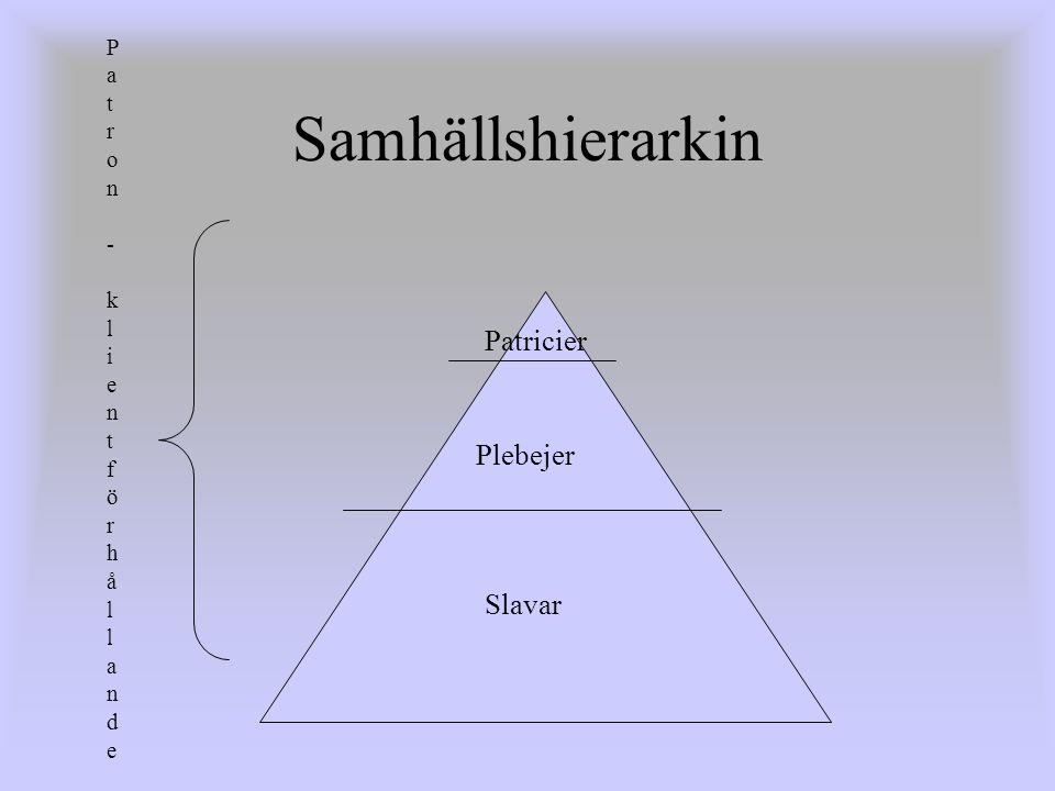 Samhällshierarkin Slavar Plebejer Patricier Patron - klientförhållandePatron - klientförhållande