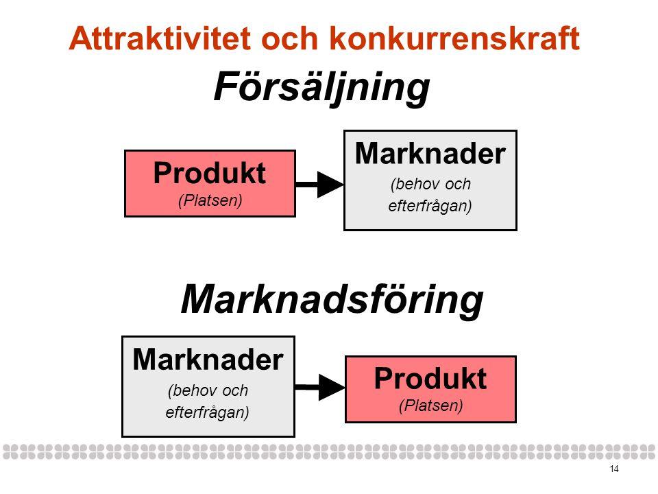 14 Attraktivitet och konkurrenskraft Marknader (behov och efterfrågan) Produkt (Platsen) Försäljning Marknader (behov och efterfrågan) Produkt (Platsen) Marknadsföring