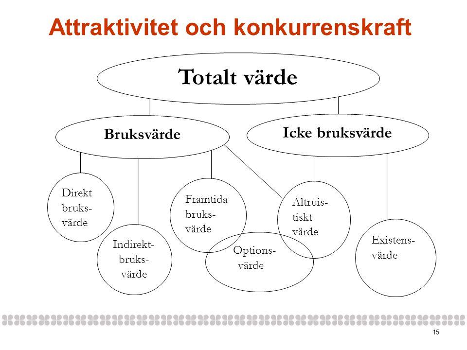 15 Attraktivitet och konkurrenskraft Icke bruksvärde Direkt bruks- värde Options- värde Framtida bruks- värde Bruksvärde Totalt värde Existens- värde Indirekt- bruks- värde Altruis- tiskt värde
