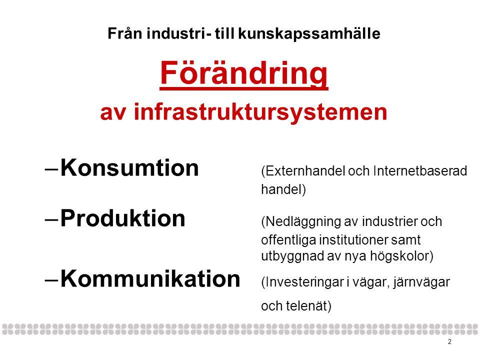 2 Från industri- till kunskapssamhälle Förändring av infrastruktursystemen –Konsumtion (Externhandel och Internetbaserad handel) –Produktion (Nedläggning av industrier och offentliga institutioner samt utbyggnad av nya högskolor) –Kommunikation (Investeringar i vägar, järnvägar och telenät)