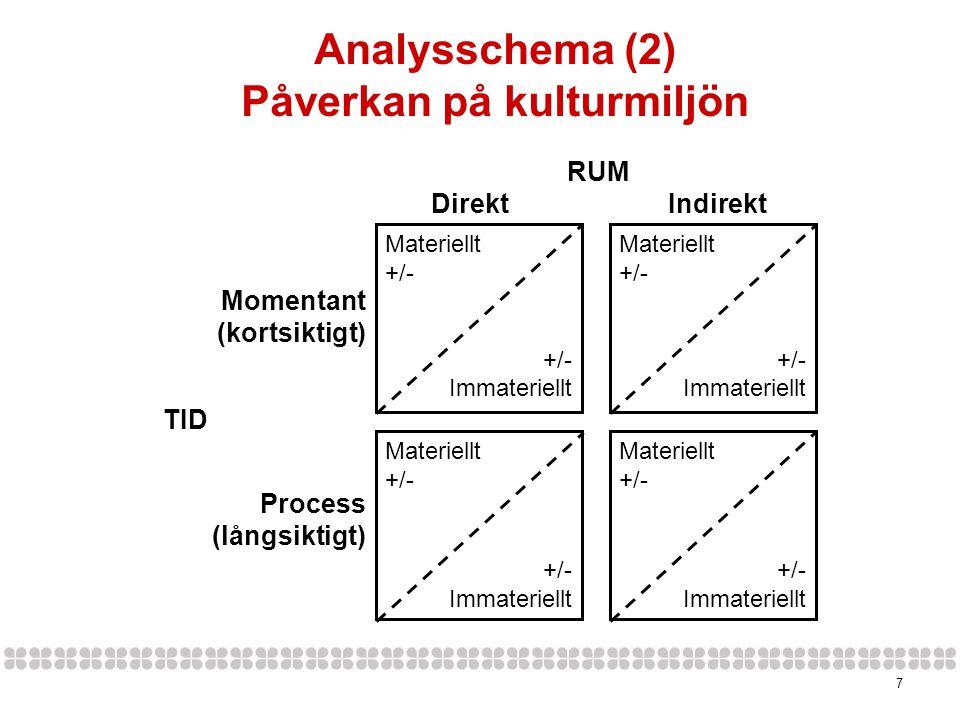 7 Materiellt +/- Immateriellt Materiellt +/- Immateriellt Materiellt +/- Immateriellt Materiellt +/- Immateriellt RUM Direkt Indirekt Momentant (kortsiktigt) TID Process (långsiktigt) Analysschema (2) Påverkan på kulturmiljön