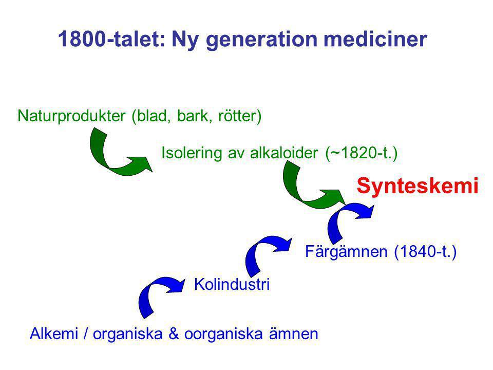 1800-talet: Ny generation mediciner Naturprodukter (blad, bark, rötter) Synteskemi Alkemi / organiska & oorganiska ämnen Isolering av alkaloider (~182