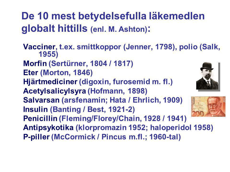 Vacciner, t.ex. smittkoppor (Jenner, 1798), polio (Salk, 1955) Morfin (Sertürner, 1804 / 1817) Eter (Morton, 1846) Hjärtmediciner (digoxin, furosemid