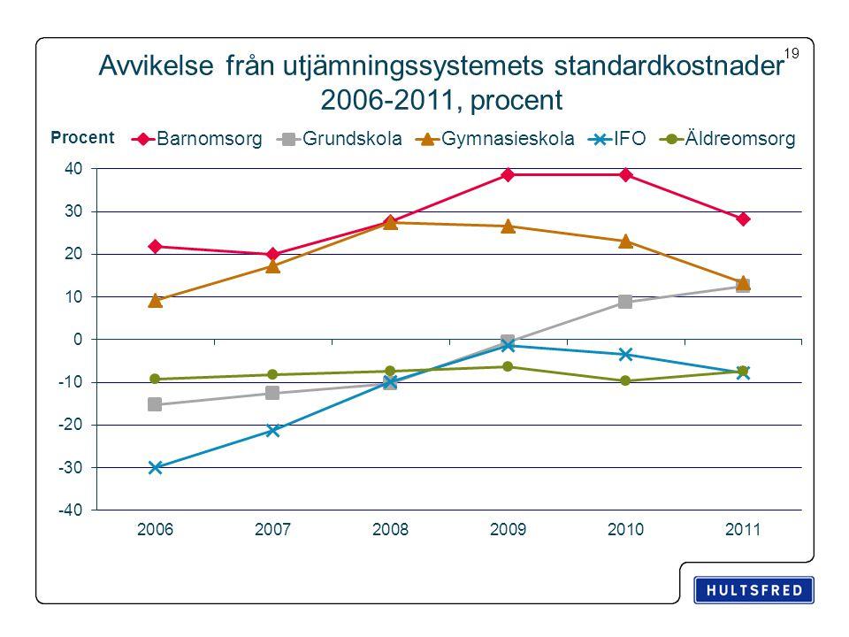 Avvikelse från utjämningssystemets standardkostnader 2006-2011, procent 19