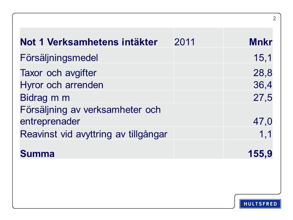 2 Not 1 Verksamhetens intäkter2011Mnkr Försäljningsmedel15,1 Taxor och avgifter28,8 Hyror och arrenden36,4 Bidrag m m27,5 Försäljning av verksamheter