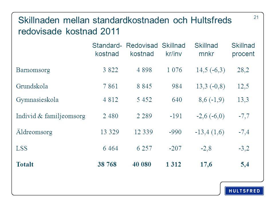 Skillnaden mellan standardkostnaden och Hultsfreds redovisade kostnad 2011 Standard- kostnad Redovisad kostnad Skillnad kr/inv Skillnad mnkr Skillnad