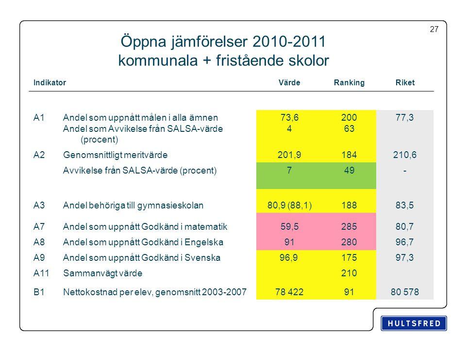 Öppna jämförelser 2010-2011 kommunala + fristående skolor IndikatorVärdeRankingRiket A1 Andel som uppnått målen i alla ämnen Andel som Avvikelse från SALSA-värde (procent) 73,6 4 200 63 77,3 A2Genomsnittligt meritvärde201,9184210,6 Avvikelse från SALSA-värde (procent)749- A3Andel behöriga till gymnasieskolan80,9 (88,1)18883,5 A7Andel som uppnått Godkänd i matematik59,528580,7 A8Andel som uppnått Godkänd i Engelska 9128096,7 A9Andel som uppnått Godkänd i Svenska 96,9 17597,3 A11Sammanvägt värde210 B1Nettokostnad per elev, genomsnitt 2003-200778 4229180 578 27