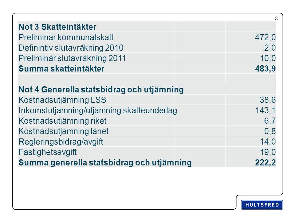 3 Not 3 Skatteintäkter Preliminär kommunalskatt472,0 Definintiv slutavräkning 20102,0 Preliminär slutavräkning 201110,0 Summa skatteintäkter483,9 Not