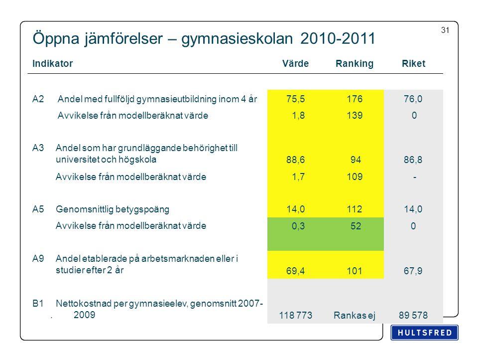 Öppna jämförelser – gymnasieskolan 2010-2011 IndikatorVärdeRankingRiket A2 Andel med fullföljd gymnasieutbildning inom 4 år75,517676,0 Avvikelse från modellberäknat värde 1,8139 0 A3Andel som har grundläggande behörighet till universitet och högskola 88,6 9486,8 Avvikelse från modellberäknat värde 1,7109 - A5Genomsnittlig betygspoäng14,011214,0 Avvikelse från modellberäknat värde 0,3 520 A9Andel etablerade på arbetsmarknaden eller i studier efter 2 år 69,410167,9 B1.