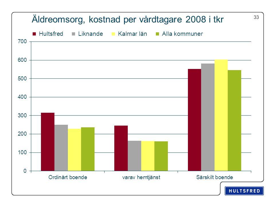 Äldreomsorg, kostnad per vårdtagare 2008 i tkr 33