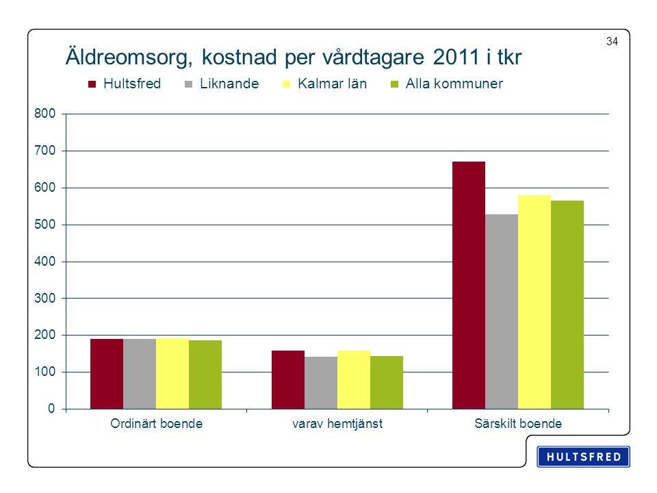 Äldreomsorg, kostnad per vårdtagare 2011 i tkr 34