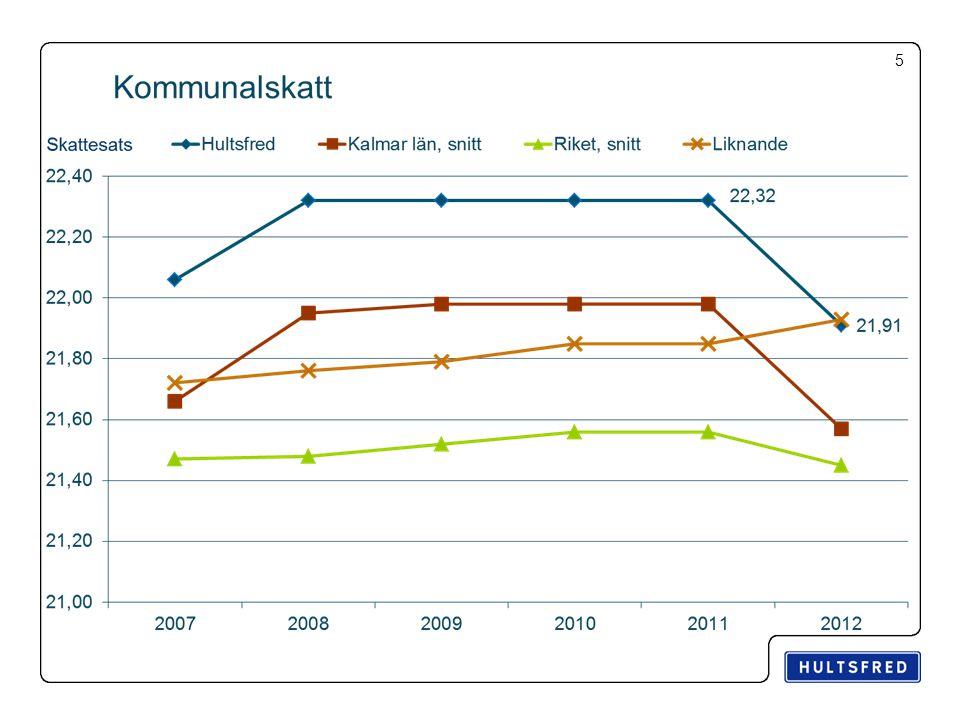 6 Total kommunal skattesats med kyrkoavgift varav kommunalskatt 2013