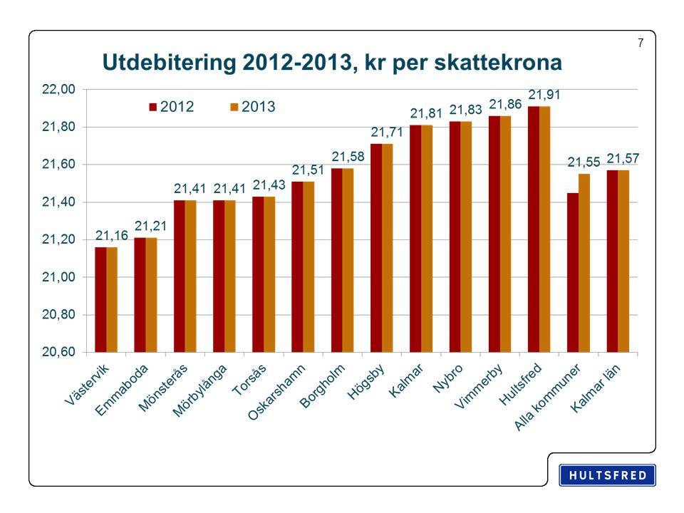 Invånarantal i Hultsfreds kommun 8