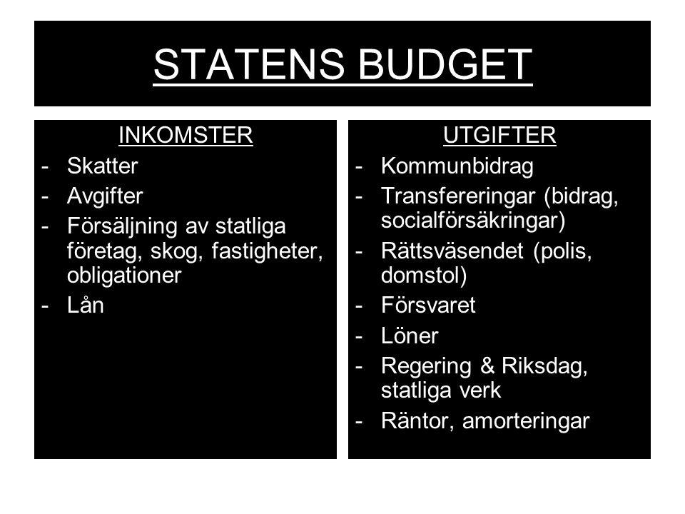 STATENS BUDGET INKOMSTER -Skatter -Avgifter -Försäljning av statliga företag, skog, fastigheter, obligationer -Lån UTGIFTER -Kommunbidrag -Transfereri