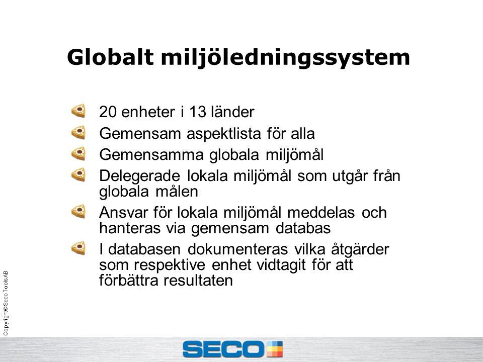 Copyright© Seco Tools AB Globalt miljöledningssystem 20 enheter i 13 länder Gemensam aspektlista för alla Gemensamma globala miljömål Delegerade lokala miljömål som utgår från globala målen Ansvar för lokala miljömål meddelas och hanteras via gemensam databas I databasen dokumenteras vilka åtgärder som respektive enhet vidtagit för att förbättra resultaten