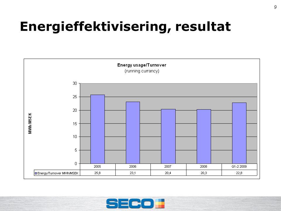 9 Energieffektivisering, resultat