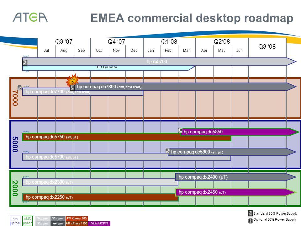 June 29, 201415 5000 7000 2000 EMEA commercial desktop roadmap Q2'08Q3 '07Q4 '07Q1'08 Q3 '08 OctNovDecJanFebMarAprMayJunJulAugSep i94x gen. i96x gen.