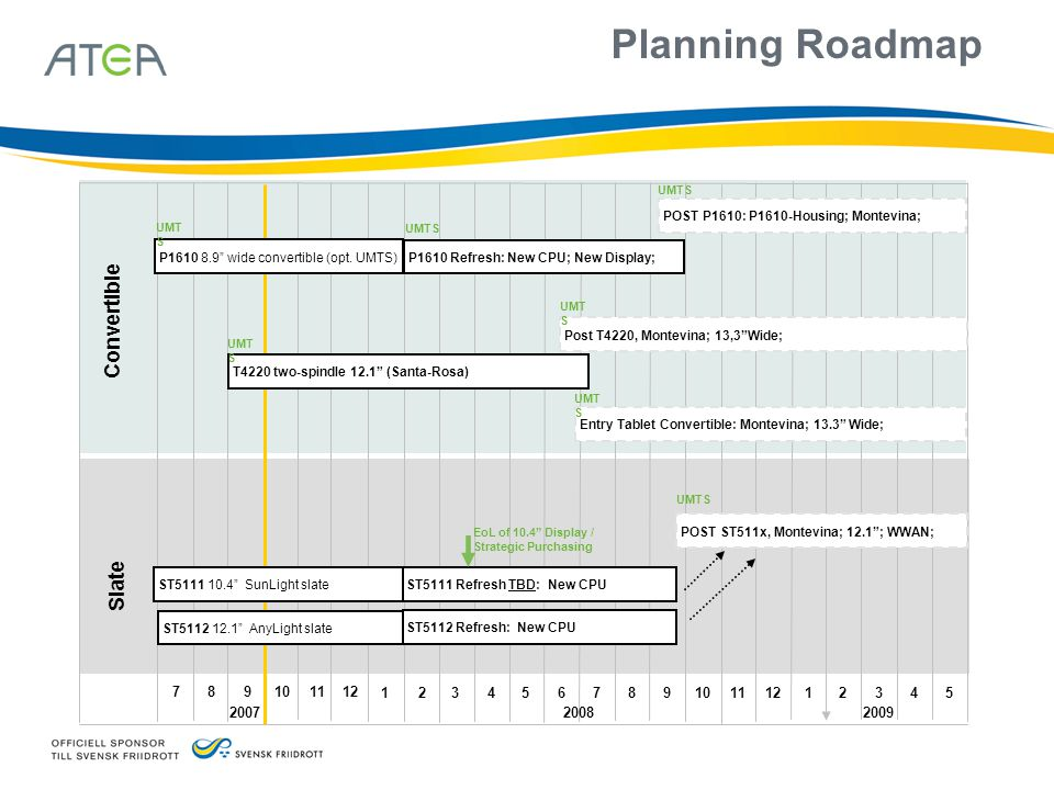 Planning Roadmap Slate Convertible 312 2007 2008 4567891011 1231245 2009 789101112 ST5112 12.1 AnyLight slate ST5111 10.4 SunLight slate ST5112 Refresh: New CPU T4220 two-spindle 12.1 (Santa-Rosa) P1610 8.9 wide convertible (opt.