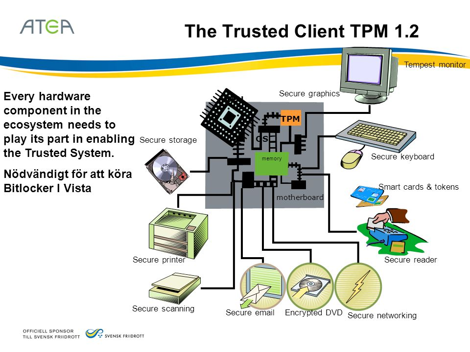 The Trusted Client TPM 1.2 CPU motherboard Secure reader Secure networking Encrypted DVDSecure email Smart cards & tokens Secure keyboard Secure print
