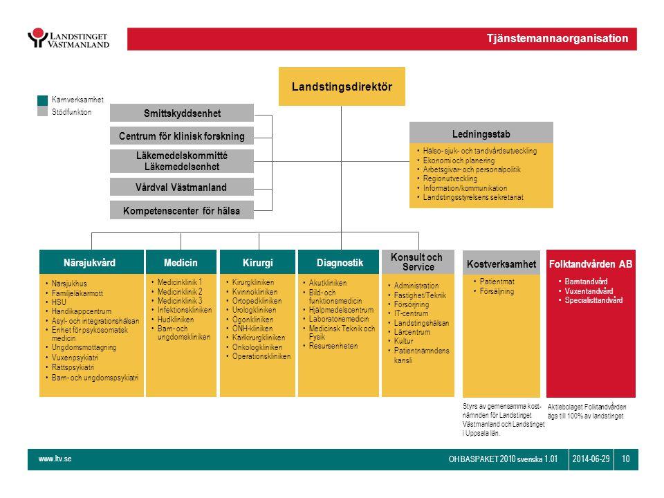 www.ltv.se OH BASPAKET 2010 svenska 1.01 102014-06-29 Ledningsstab Landstingsdirektör Närsjukvård •Närsjukhus •Familjeläkarmott •HSU •Handikappcentrum