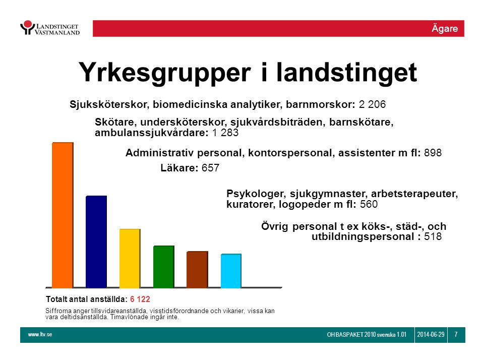 www.ltv.se OH BASPAKET 2010 svenska 1.01 72014-06-29 Yrkesgrupper i landstinget Sjuksköterskor, biomedicinska analytiker, barnmorskor: 2 206 Skötare,