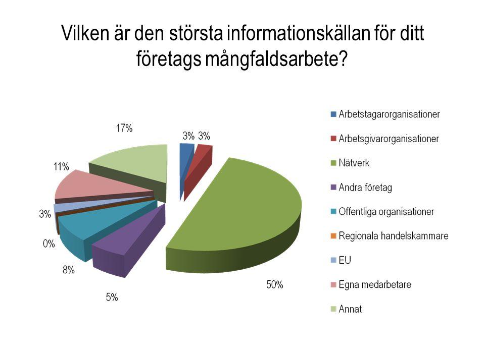Vilken är den största informationskällan för ditt företags mångfaldsarbete?