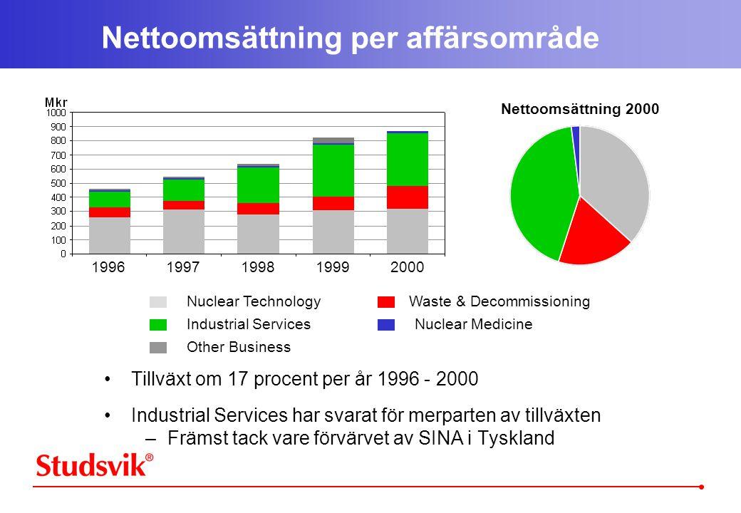 Nettoomsättning per affärsområde •Tillväxt om 17 procent per år 1996 - 2000 •Industrial Services har svarat för merparten av tillväxten –Främst tack vare förvärvet av SINA i Tyskland Nettoomsättning 2000 19961997199819992000 Nuclear Technology Industrial Services Other Business Waste & Decommissioning Nuclear Medicine