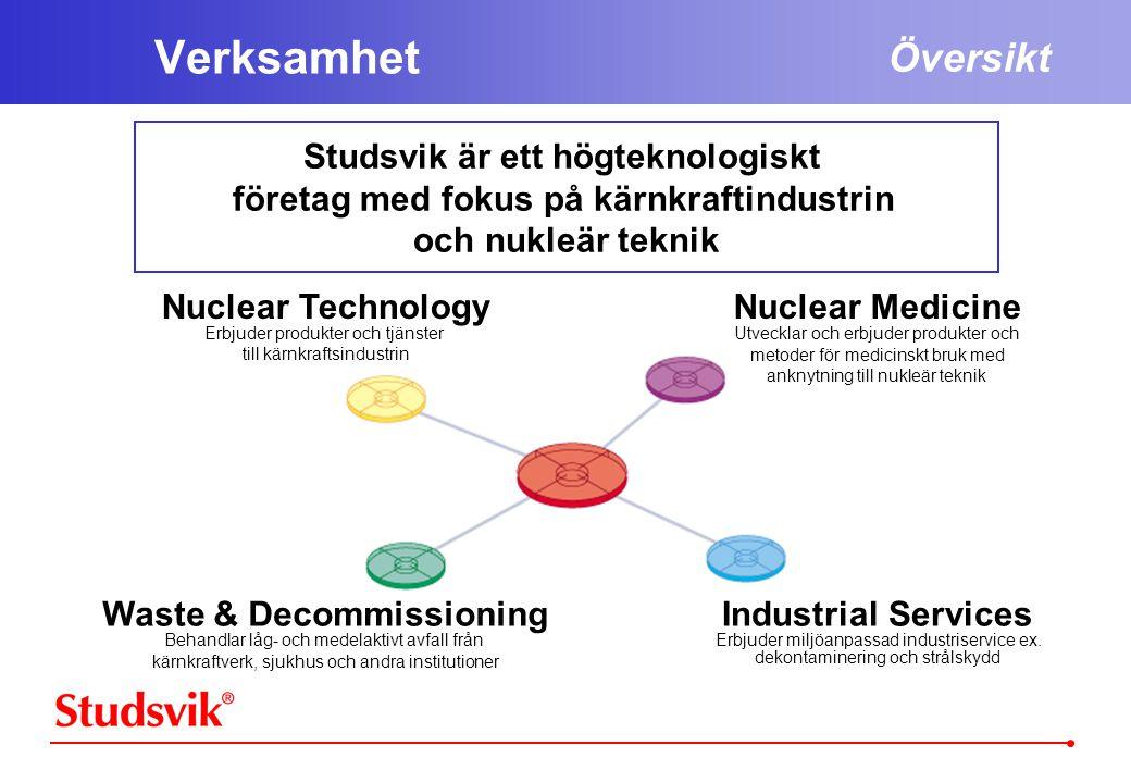 Verksamhet Studsvik är ett högteknologiskt företag med fokus på kärnkraftindustrin och nukleär teknik Översikt Nuclear Medicine Utvecklar och erbjuder produkter och metoder för medicinskt bruk med anknytning till nukleär teknik Nuclear Technology Erbjuder produkter och tjänster till kärnkraftsindustrin Waste & Decommissioning Behandlar låg- och medelaktivt avfall från kärnkraftverk, sjukhus och andra institutioner Industrial Services Erbjuder miljöanpassad industriservice ex.
