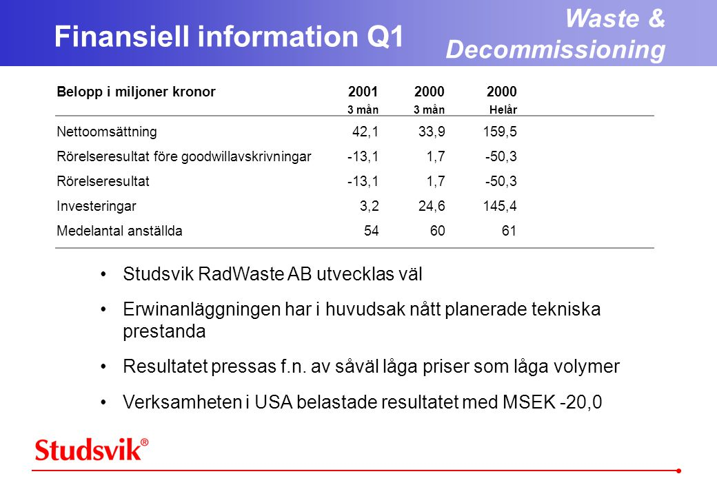 Belopp i miljoner kronor200120002000 3 mån3 månHelår Nettoomsättning42,133,9159,5 Rörelseresultat före goodwillavskrivningar-13,11,7-50,3 Rörelseresultat-13,11,7-50,3 Investeringar3,224,6145,4 Medelantal anställda546061 Finansiell information Q1 Waste & Decommissioning •Studsvik RadWaste AB utvecklas väl •Erwinanläggningen har i huvudsak nått planerade tekniska prestanda •Resultatet pressas f.n.