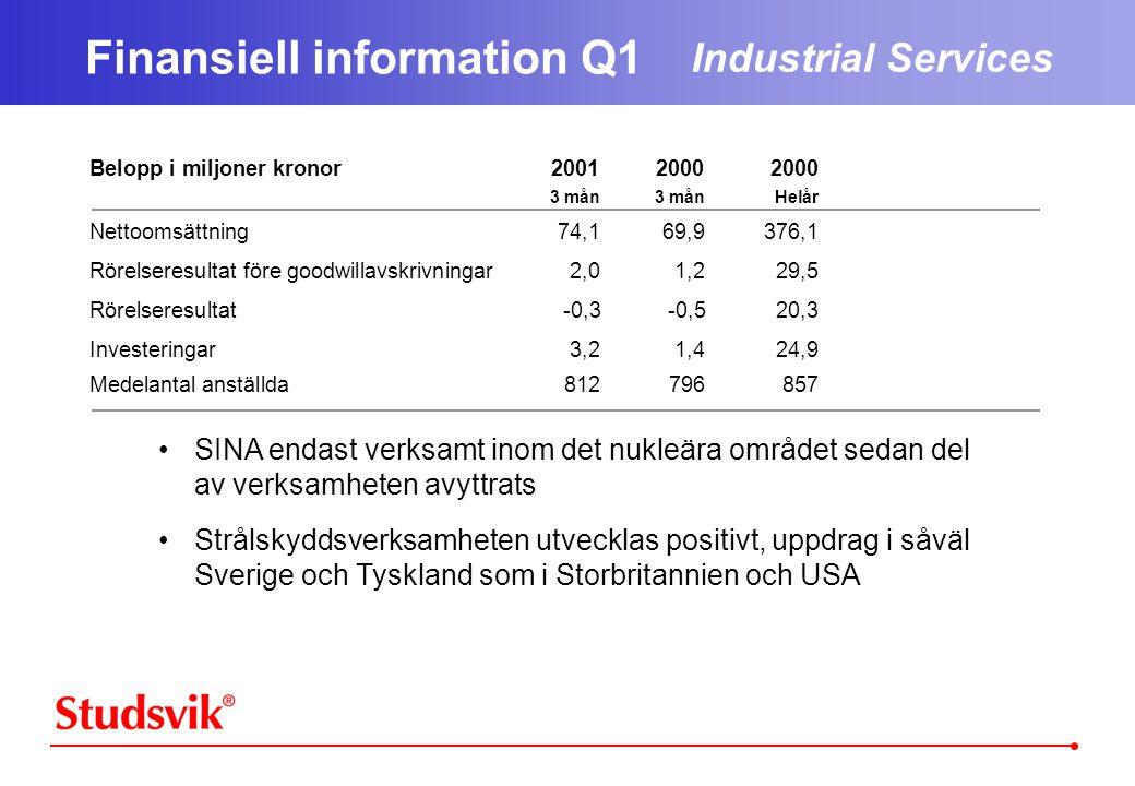 Belopp i miljoner kronor200120002000 3 mån3 månHelår Nettoomsättning74,169,9376,1 Rörelseresultat före goodwillavskrivningar2,01,229,5 Rörelseresultat-0,3-0,520,3 Investeringar3,21,424,9 Medelantal anställda812796857 Finansiell information Q1 Industrial Services •SINA endast verksamt inom det nukleära området sedan del av verksamheten avyttrats •Strålskyddsverksamheten utvecklas positivt, uppdrag i såväl Sverige och Tyskland som i Storbritannien och USA