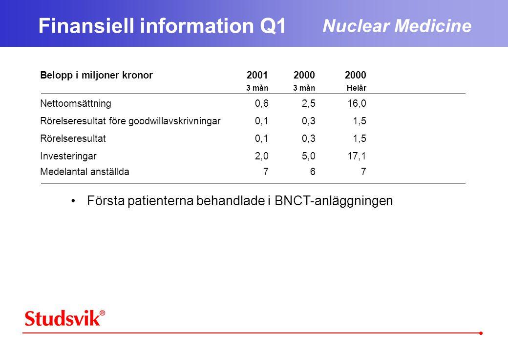 Belopp i miljoner kronor200120002000 3 mån3 månHelår Nettoomsättning0,62,516,0 Rörelseresultat före goodwillavskrivningar0,10,31,5 Rörelseresultat0,10,31,5 Investeringar2,05,017,1 Medelantal anställda767 Finansiell information Q1 Nuclear Medicine •Första patienterna behandlade i BNCT-anläggningen