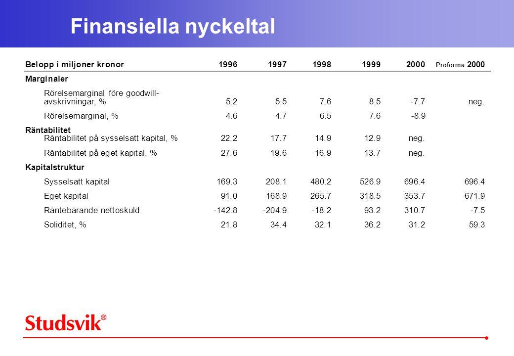 Finansiella nyckeltal Belopp i miljoner kronor19961997199819992000 Proforma 2000 Marginaler Rörelsemarginal före goodwill- avskrivningar, %5.25.57.68.5-7.7neg.