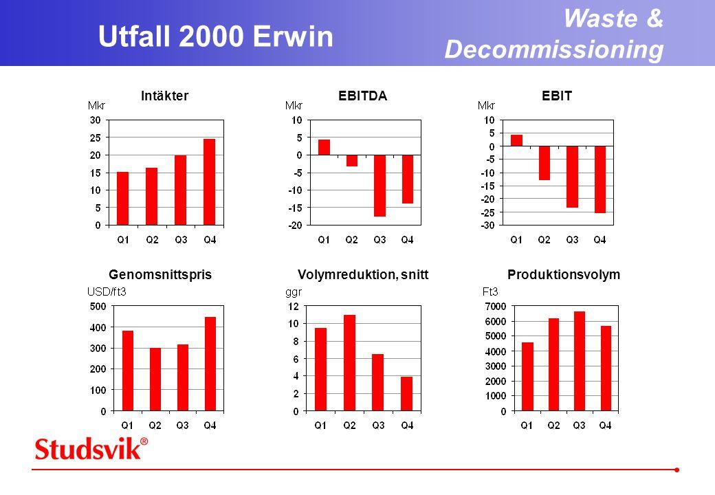 Utfall 2000 Erwin IntäkterEBITDAEBIT GenomsnittsprisVolymreduktion, snittProduktionsvolym Waste & Decommissioning