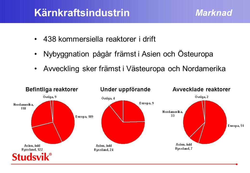 Kärnkraftsindustrin •438 kommersiella reaktorer i drift •Nybyggnation pågår främst i Asien och Östeuropa •Avveckling sker främst i Västeuropa och Nordamerika Marknad Befintliga reaktorerUnder uppförandeAvvecklade reaktorer