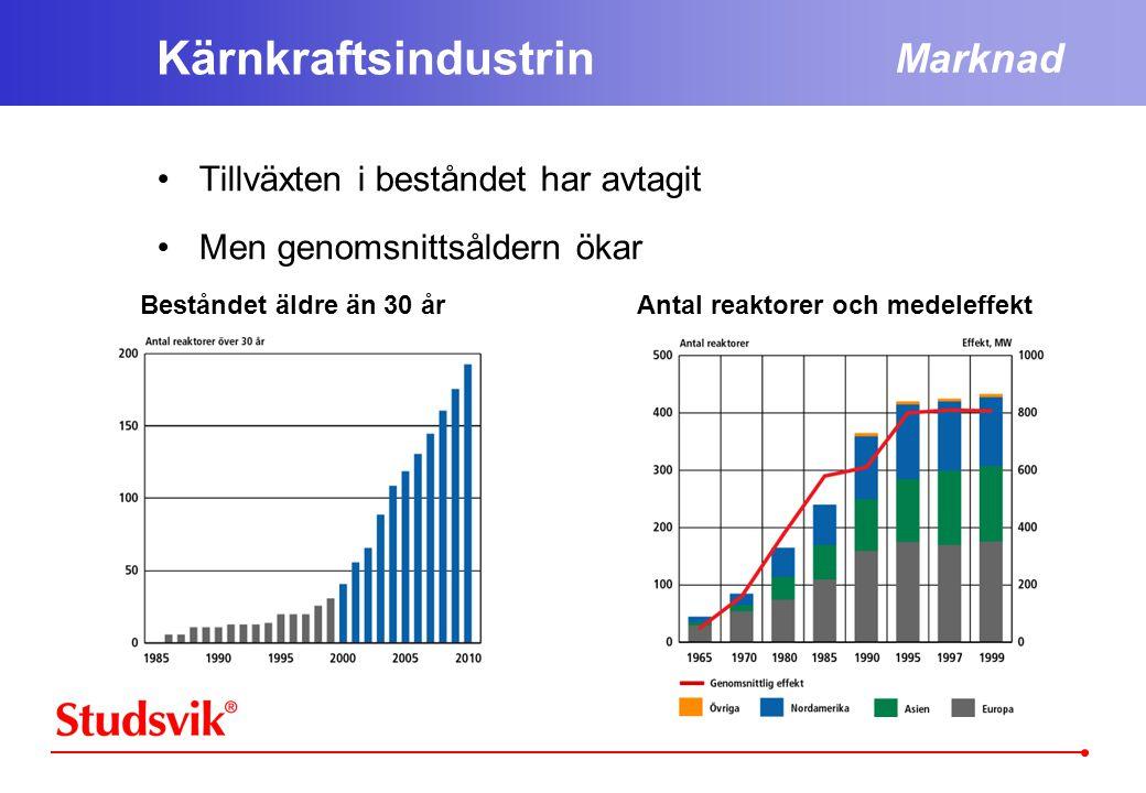 Kärnkraftsindustrin •Tillväxten i beståndet har avtagit •Men genomsnittsåldern ökar Marknad Beståndet äldre än 30 årAntal reaktorer och medeleffekt