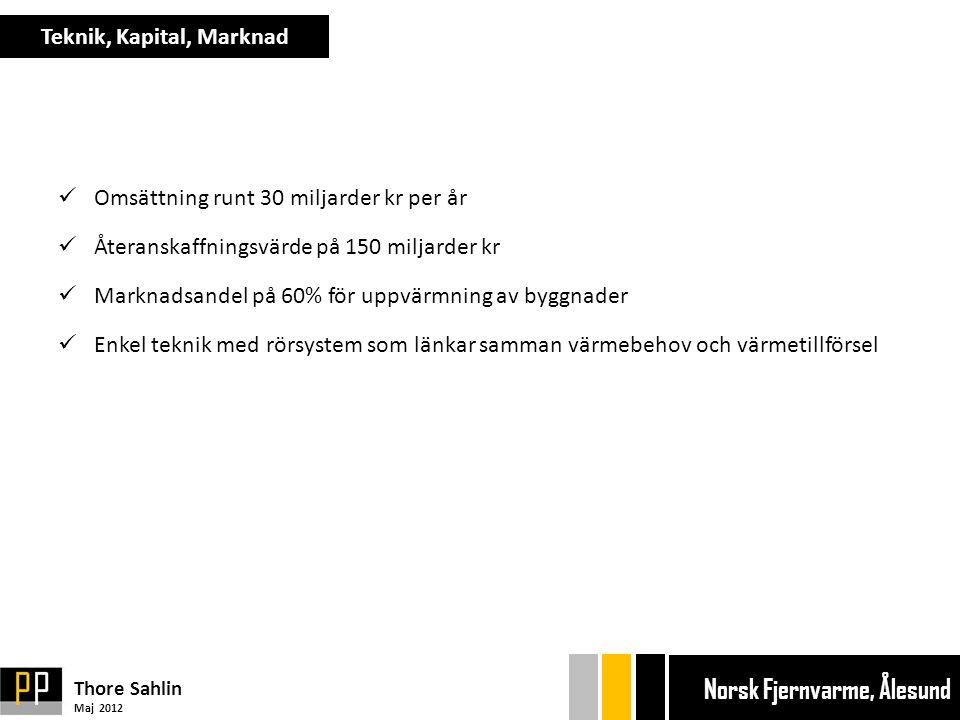  Omsättning runt 30 miljarder kr per år  Återanskaffningsvärde på 150 miljarder kr  Marknadsandel på 60% för uppvärmning av byggnader  Enkel teknik med rörsystem som länkar samman värmebehov och värmetillförsel Teknik, Kapital, Marknad Thore Sahlin Maj 2012 Ekonom gänget Bryggan Ekonom gänget Bryggan Norsk Fjernvarme, Ålesund