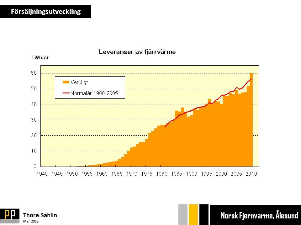 Försäljningsutveckling Thore Sahlin Maj 2012 Ekonom gänget Bryggan Ekonom gänget Bryggan Norsk Fjernvarme, Ålesund