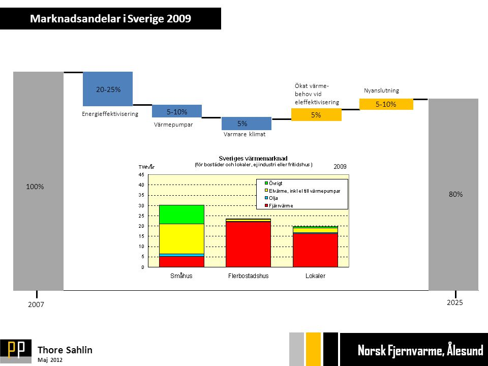 Marknadsandelar i Sverige 2009 Thore Sahlin Maj 2012 Ekonom gänget Bryggan Ekonom gänget Bryggan Norsk Fjernvarme, Ålesund 100% 5-10% 5% 5-10% 20-25% 80% 5% Energieffektivisering Värmepumpar Nyanslutning Varmare klimat Ökat värme- behov vid eleffektivisering 2007 2025