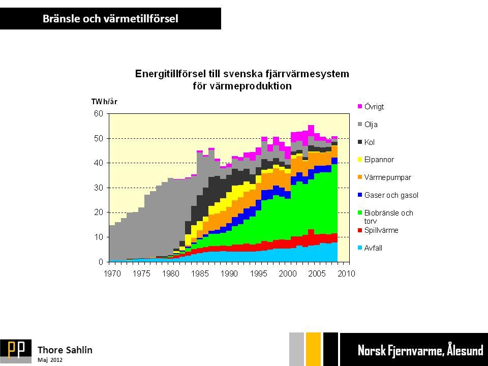 Bränsle och värmetillförsel Thore Sahlin Maj 2012 Ekonom gänget Bryggan Ekonom gänget Bryggan Norsk Fjernvarme, Ålesund
