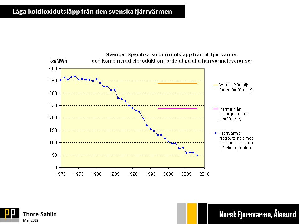 Låga koldioxidutsläpp från den svenska fjärrvärmen Thore Sahlin Maj 2012 Ekonom gänget Bryggan Ekonom gänget Bryggan Norsk Fjernvarme, Ålesund