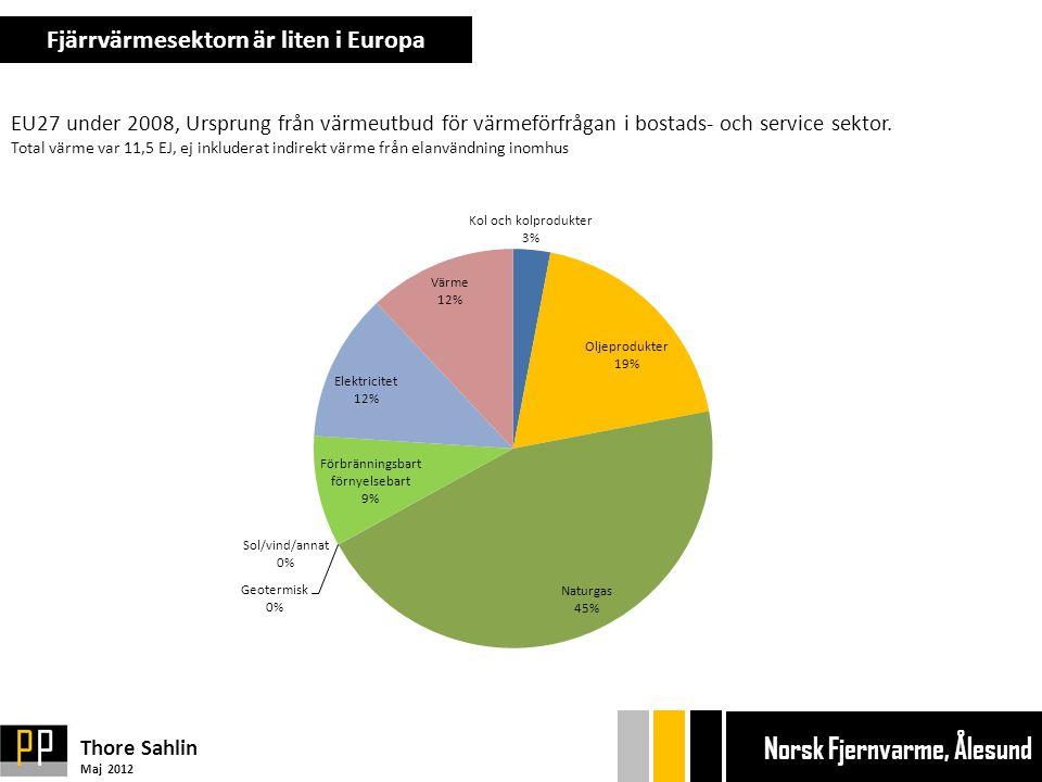 EU27 under 2008, Ursprung från värmeutbud för värmeförfrågan i bostads- och service sektor.