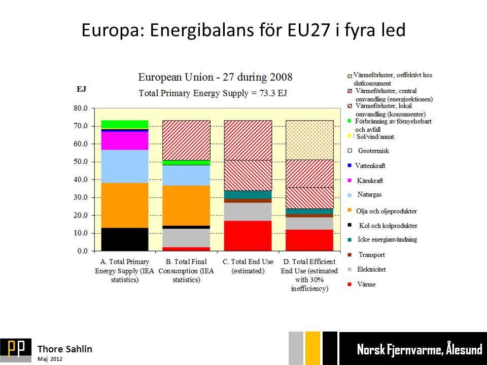 Europa: Energibalans för EU27 i fyra led Thore Sahlin Maj 2012 Ekonom gänget Bryggan Ekonom gänget Bryggan Norsk Fjernvarme, Ålesund