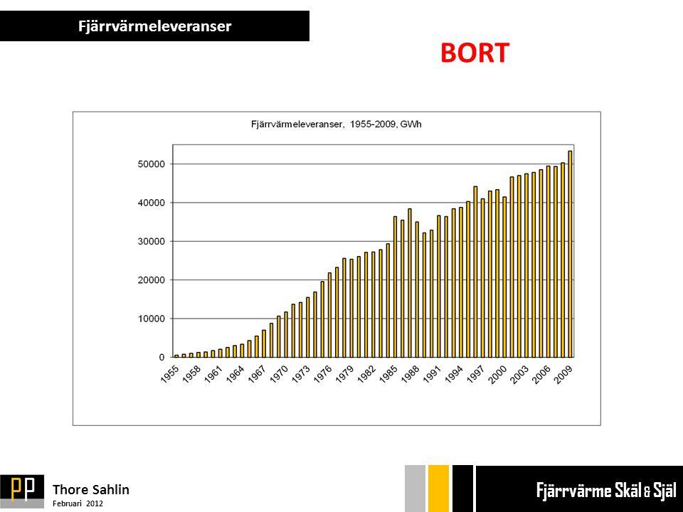 Fjärrvärmeleveranser Thore Sahlin Februari 2012 Ekonom gänget Bryggan Ekonom gänget Bryggan Fjärrvärme Skäl & Själ BORT