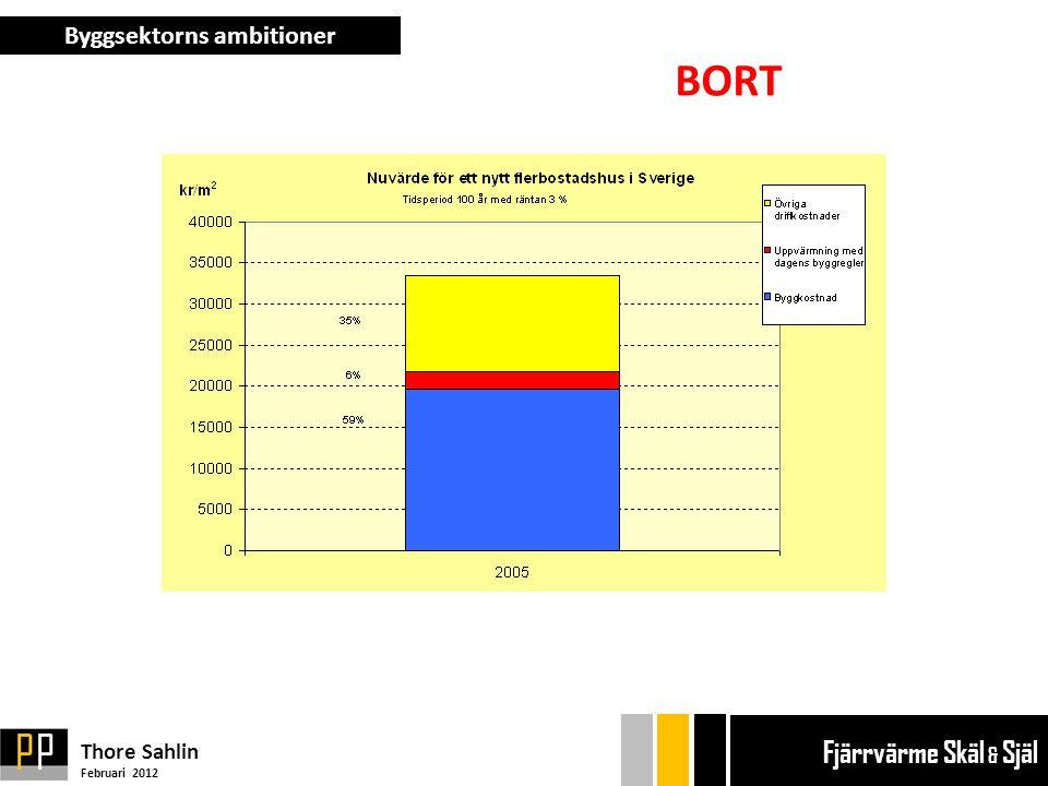 Byggsektorns ambitioner Thore Sahlin Februari 2012 Ekonom gänget Bryggan Ekonom gänget Bryggan Fjärrvärme Skäl & Själ BORT
