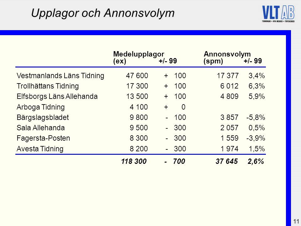 11 Upplagor och Annonsvolym Medelupplagor (ex)(spm)+/- 99 Vestmanlands Läns Tidning47 600+10017 3773,4% Trollhättans Tidning17 300+1006 0126,3% Elfsbo
