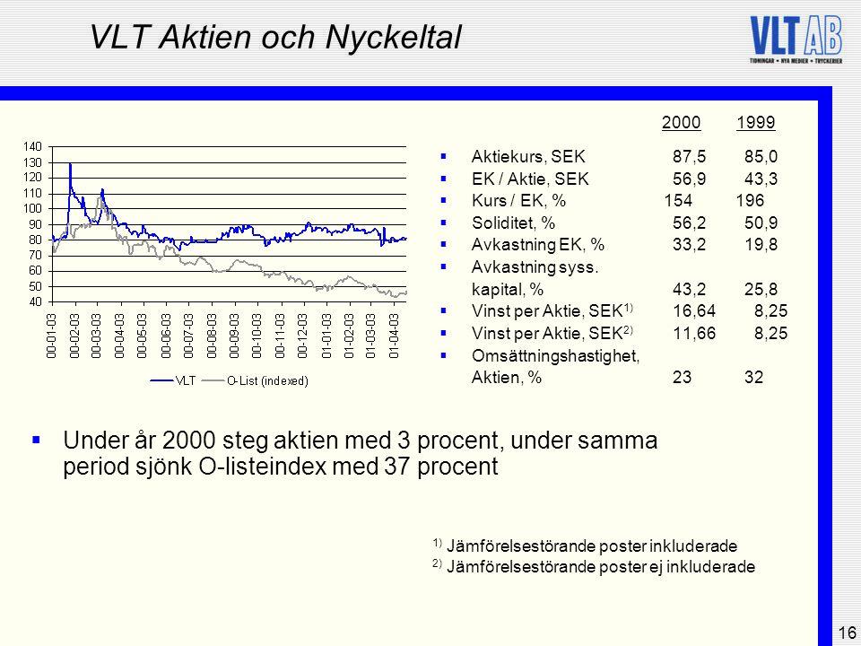 16 VLT Aktien och Nyckeltal  Aktiekurs, SEK 87,5 85,0  EK / Aktie, SEK 56,9 43,3  Kurs / EK, %154196  Soliditet, % 56,2 50,9  Avkastning EK, % 33