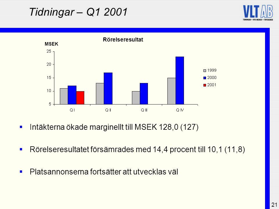 21 Tidningar – Q1 2001  Intäkterna ökade marginellt till MSEK 128,0 (127)  Rörelseresultatet försämrades med 14,4 procent till 10,1 (11,8)  Platsan