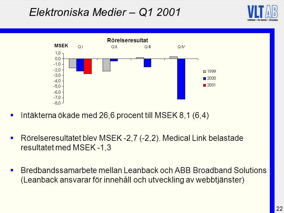 22 Elektroniska Medier – Q1 2001  Intäkterna ökade med 26,6 procent till MSEK 8,1 (6,4)  Rörelseresultatet blev MSEK -2,7 (-2,2). Medical Link belas