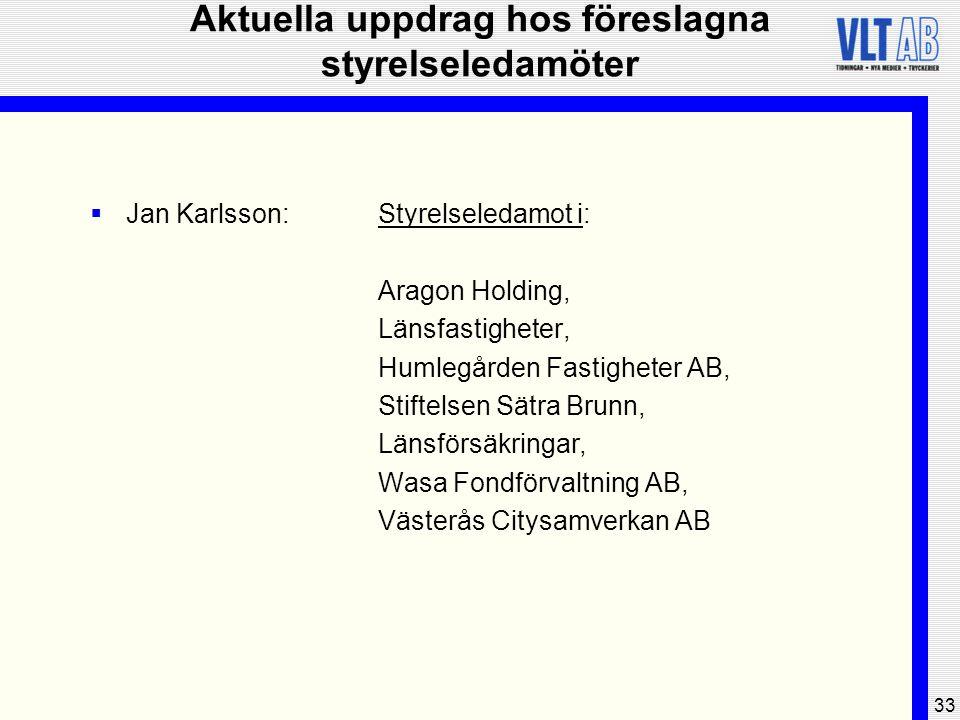 33 Aktuella uppdrag hos föreslagna styrelseledamöter  Jan Karlsson:Styrelseledamot i: Aragon Holding, Länsfastigheter, Humlegården Fastigheter AB, St
