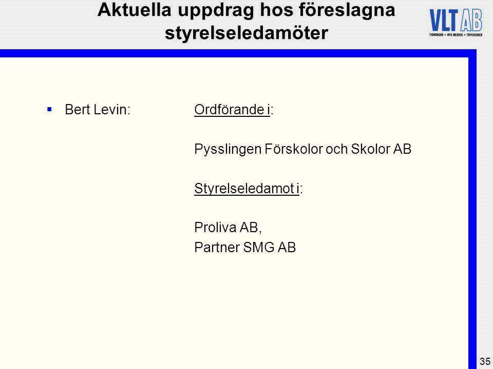35 Aktuella uppdrag hos föreslagna styrelseledamöter  Bert Levin:Ordförande i: Pysslingen Förskolor och Skolor AB Styrelseledamot i: Proliva AB, Part